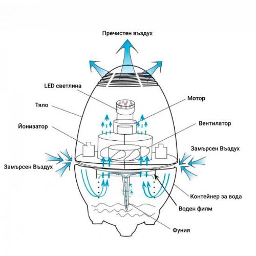 Йонизиращ дифузер за пречистване на въздуха, модел 699